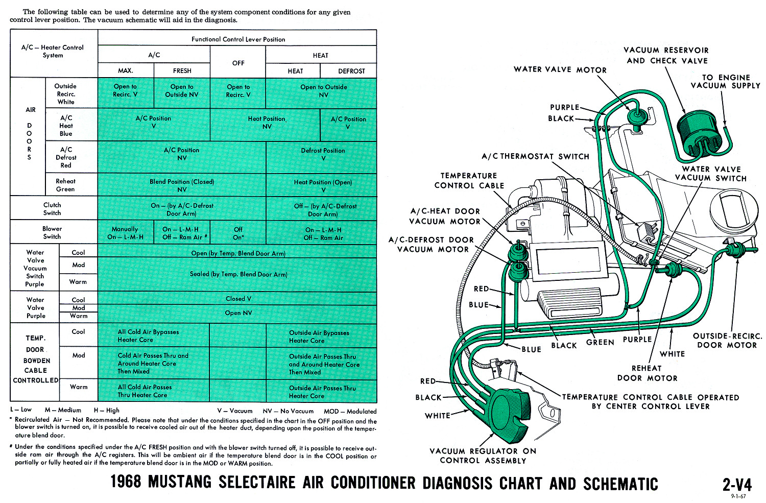 1968 mustang vacuum diagrams evolving software 1967 chevy wiring diagram 1967 chevy wiring diagram 1967 chevy wiring diagram 1967 chevy wiring diagram