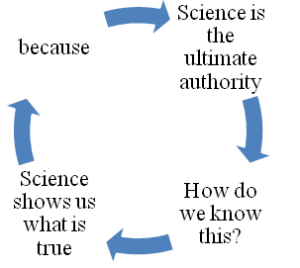 Science circular reasoning