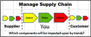 Trends impacting on supply chain