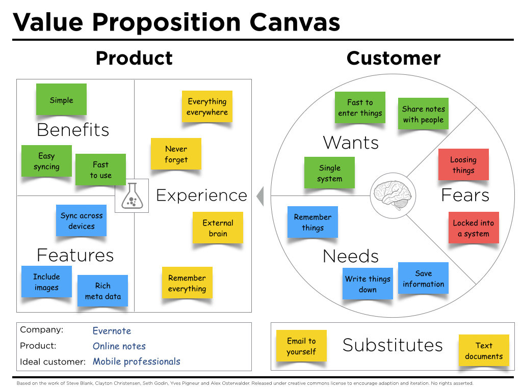 Value Proposition Canvas Example Evernote