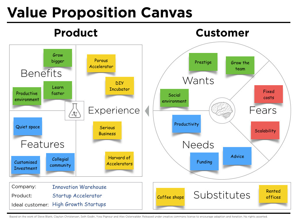 Value Proposition Canvas Example Iw