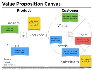 Value Proposition Canvas Questions  Peter J Thomson