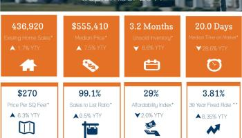 CA Housing Market Update