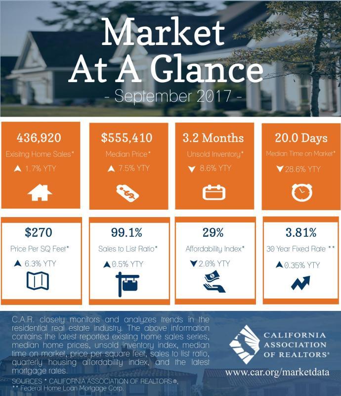 California Housing Market Update