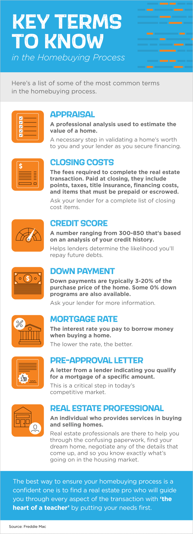 Key Terms to Know in the Homebuying Process [INFOGRAPHIC] | Simplifying The Market