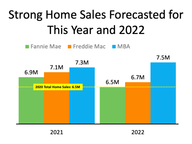 Will the Housing Market Maintain Its Momentum? | Simplifying The Market