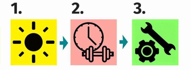 Symbolgrafik Struktur des Übetages