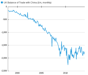 uk-bop-balance-of-trade-china-monthly-ons