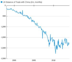 uk-bop-balance-of-trade-china-monthly-ons