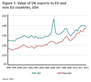 UK exports to EU and non EU