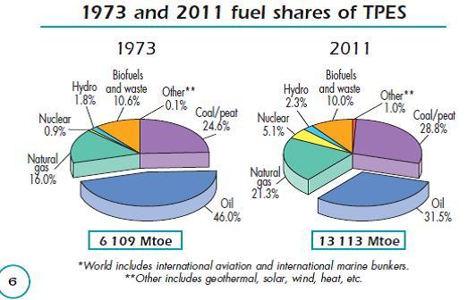 1 Fuels in enegy supply IEA 2014