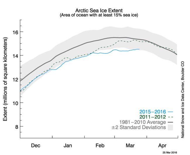 Arctic ice NSIDC 25 March 2016
