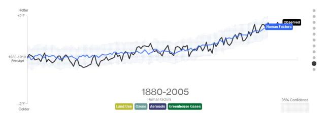 Bloomberg trend in global temperature and drivers (animation)