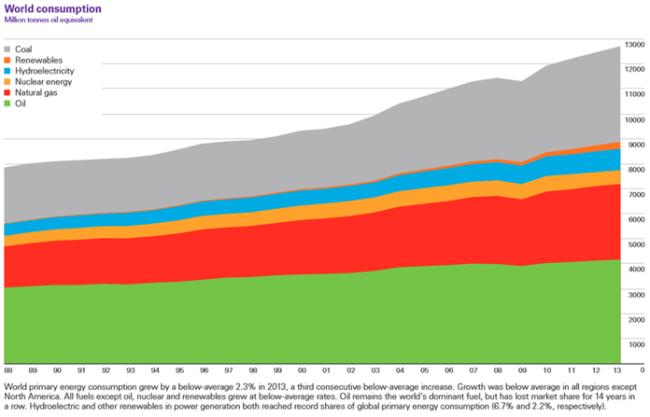 Global energy trend bp1