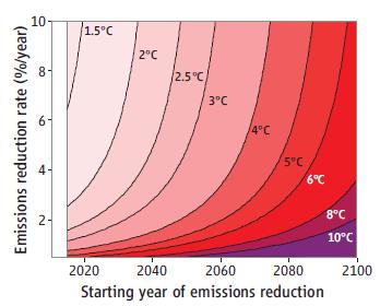 Stocker emissions door closing Science 25 January 2013