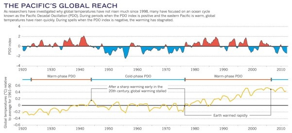 Tollefson 2014 Warming U Washington IPCC