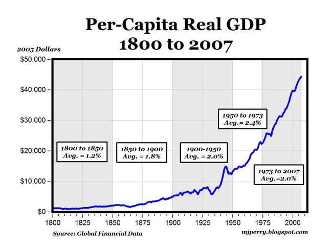 per capita gdp 1800 to 2007