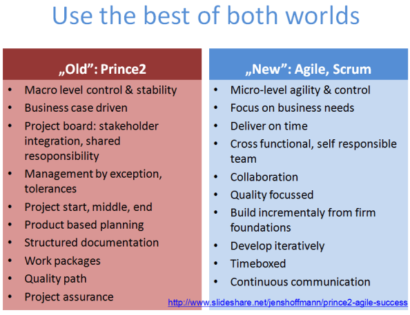 Use the best of both project management worlds