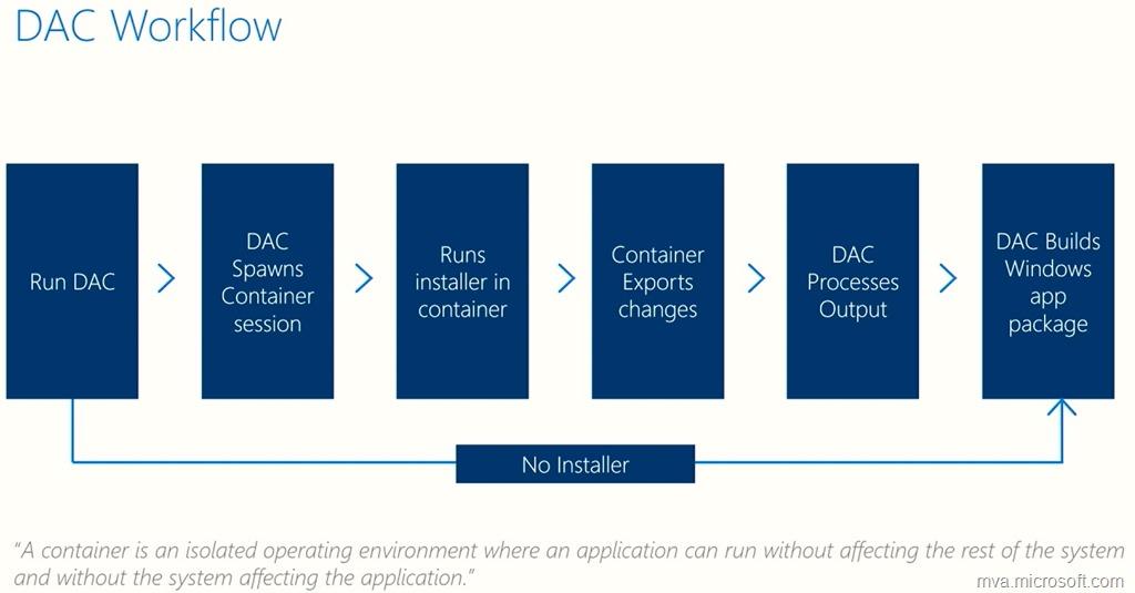 Using the Desktop App Convertor to create a Windows app