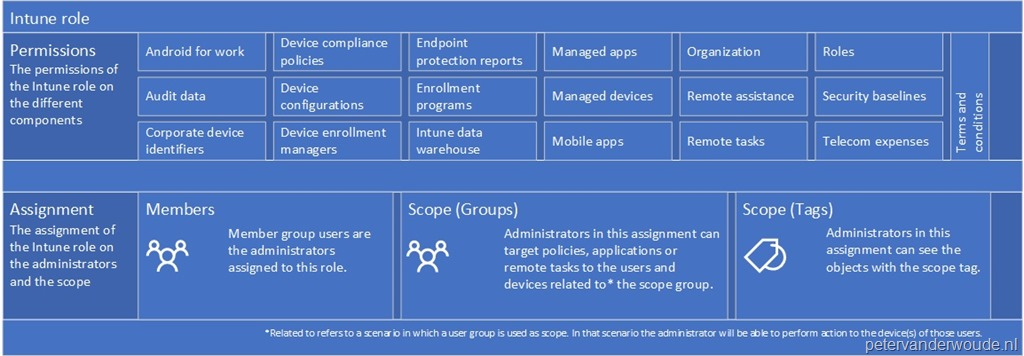 Intune role-based administration control and devices – More than