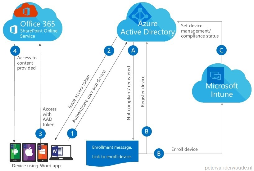 The conditional access flow of the other Office apps – More