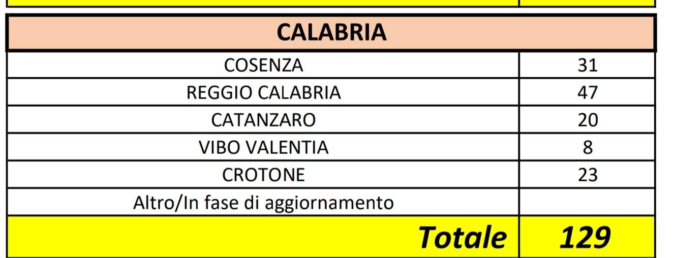 Salgono a 129 i positivi al Coronavirus in Calabria, due i guariti