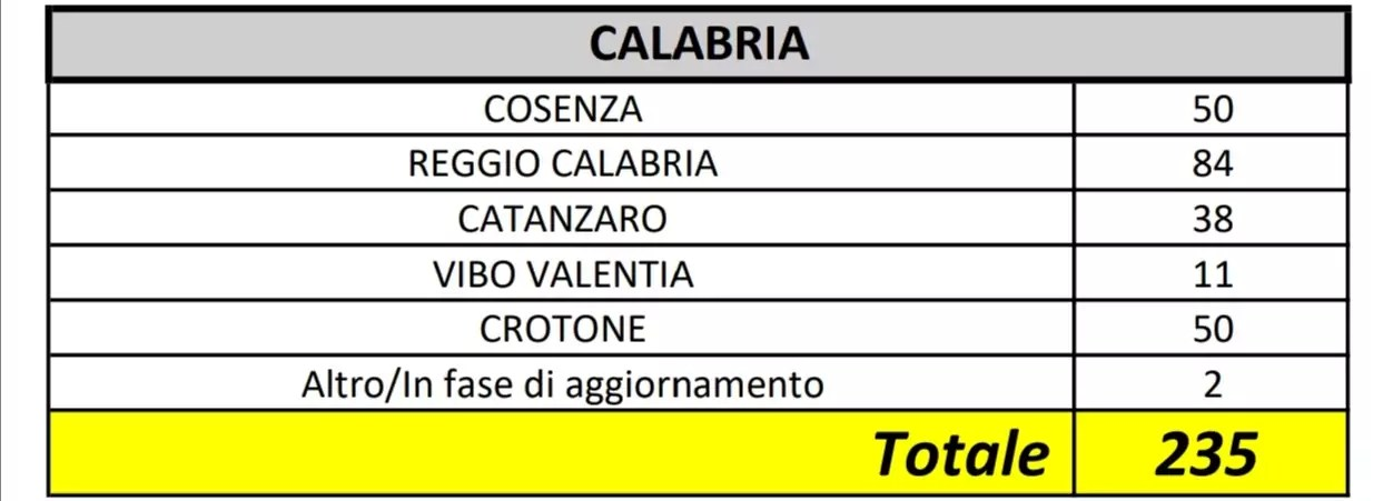 In Calabria 235 i casi positivi al Coronavirus