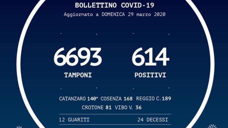 Contagio da Coronavirus in Calabria: siamo arrivati a 614 casi positivi