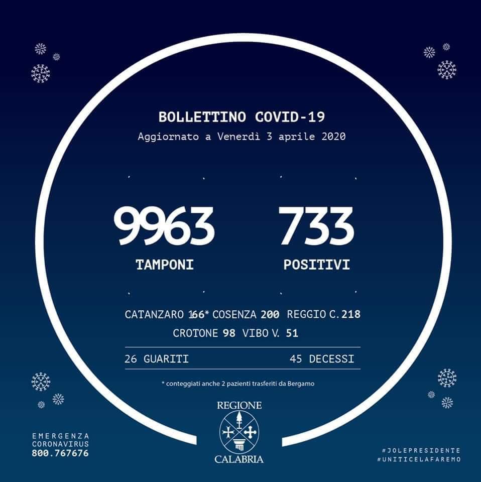 Coronavirus in Calabria: Pubblicato il bollettino della Regione, i casi salgono a 733