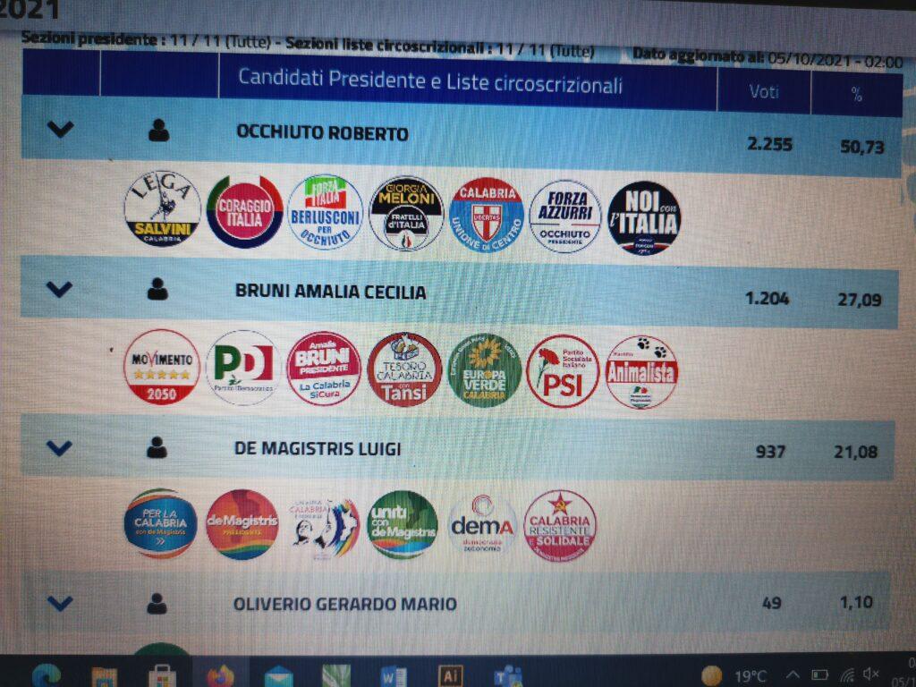 Occhiuto il nuovo Presidente della Regione Calabria: I dati a Petilia Policastro