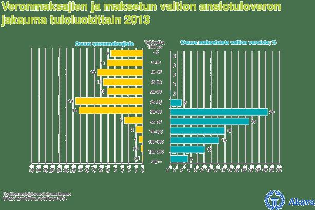 Veronmaksajien-ja-maksetun-valtion-asiotuleveron-jakauma-tuloluokittain-2013