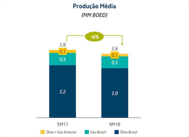 Produção Média