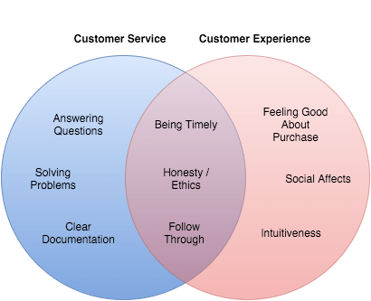 The Difference Between Customer Service & Customer Experience - Diagram