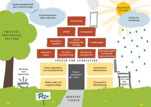 Motiv Präventionshaus / Schutzkonzept: Motiv Präventionshaus zur Implementierung Ihrer Schutzkonzepte, Rückseite: 5 nächste Schritte