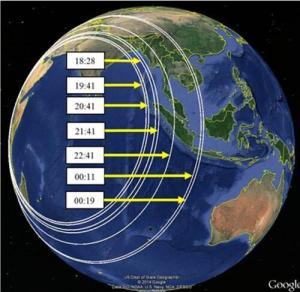 Le schéma fait apparaître la distance satellite / avion à chaque ping... ce qui correspond à une ligne droite !
