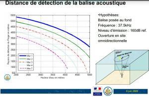Graphiques présentant la portée de détection d'une boite noire immergée - Infos SHOM