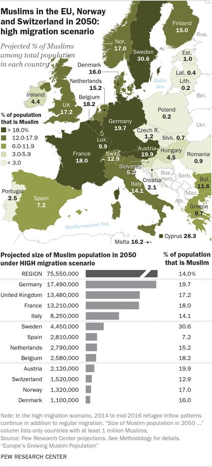 Muslims in the EU, Norway and Switzerland in 2050: high migration scenario