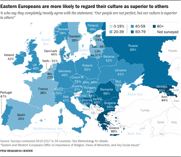 Eastern Europeans are more likely to regard their culture as superior to others