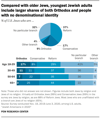 Compared with older Jews, youngest Jewish adults include larger shares of both Orthodox and people with no denominational identity