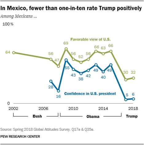 Line chart showing that in Mexico, fewer than one-in-ten rate Trump positively.