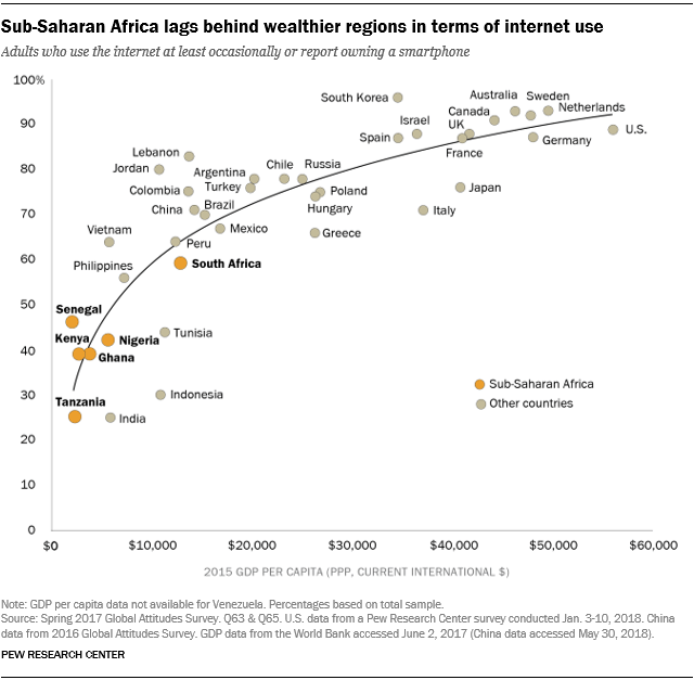 Chart showing that sub-Saharan Africa lags behind wealthier regions in terms of internet use.