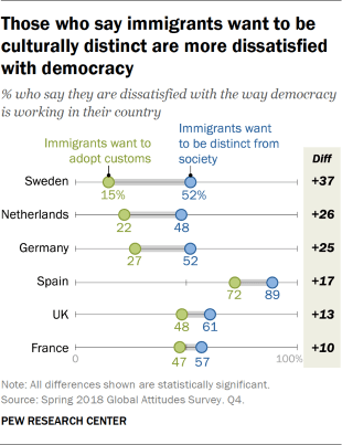 Chart showing that those who say immigrants want to be culturally distinct are more dissatisfied with democracy.