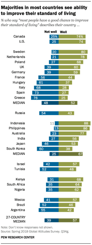 Chart showing that majorities in most countries, across the 27 included in the survey, see ability to improve their standard of living.