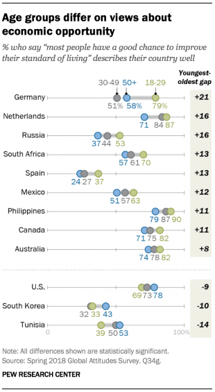 Chart showing that age groups differ on views about economic opportunity.