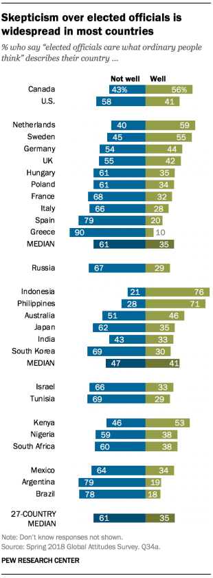 "Chart showing that skepticism over elected officials is widespread in most countries surveyed. People were asked if the statement ""elected officials care what ordinary people think"" describes their country well or not well."
