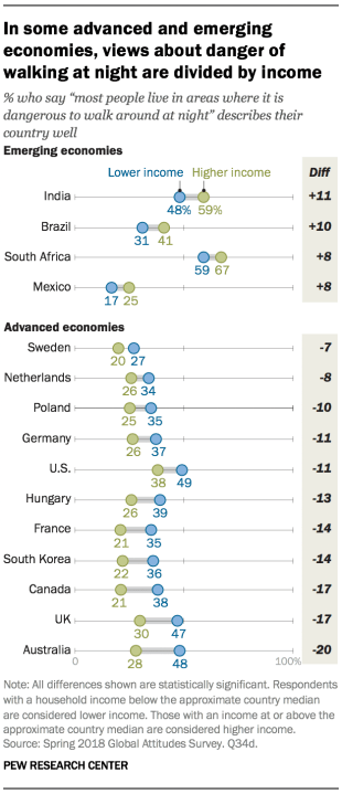 Chart showing that in some advanced and emerging economies, views about danger of walking at night are divided by income.