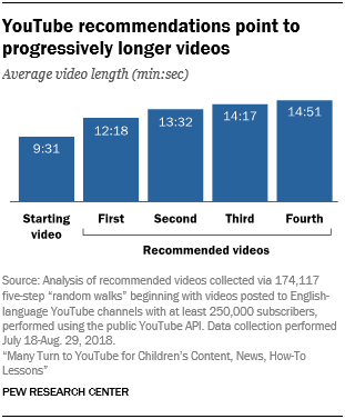 YouTube recommendations point to progressively longer videos