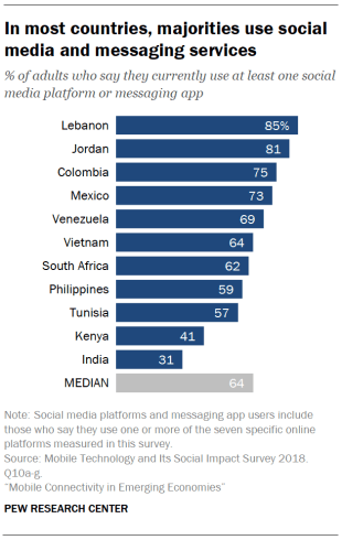 In most countries, majorities use social media and messaging services