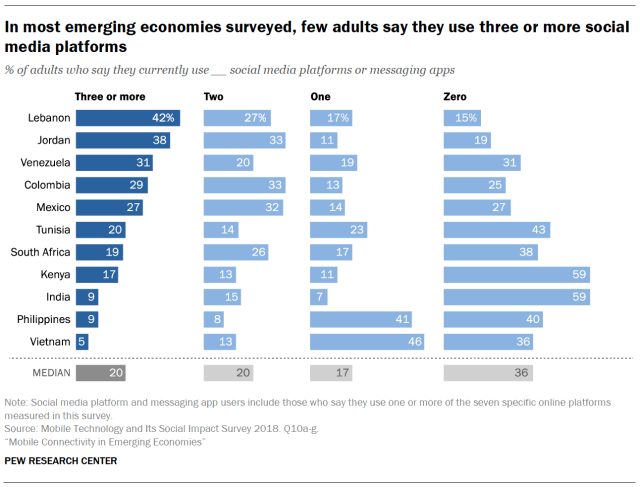 In most emerging economies surveyed, few adults say they use three or more social media platforms