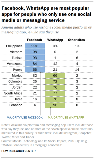 Facebook, WhatsApp are most popular apps for people who only use one social media or messaging service